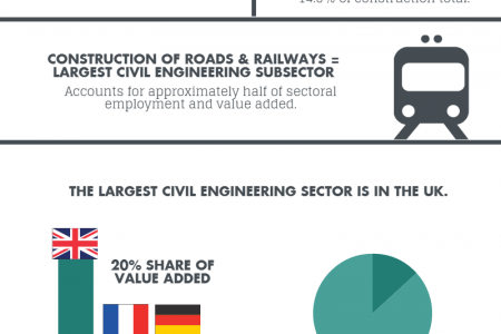 Civil Engineering in the EU Infographic