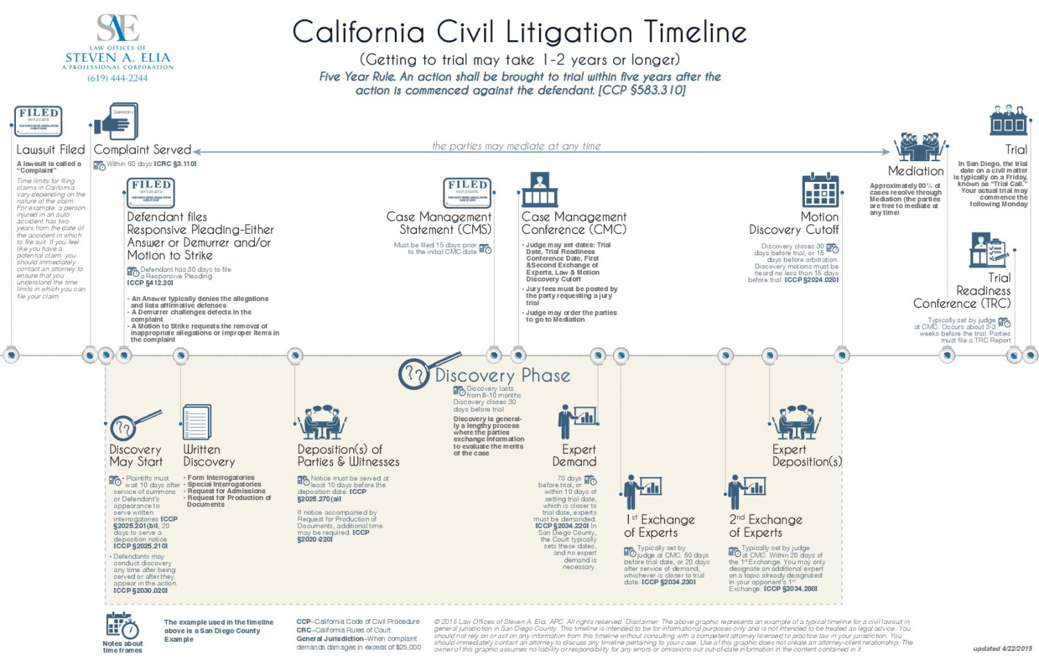 California Civil Litigation Timeline Infographic