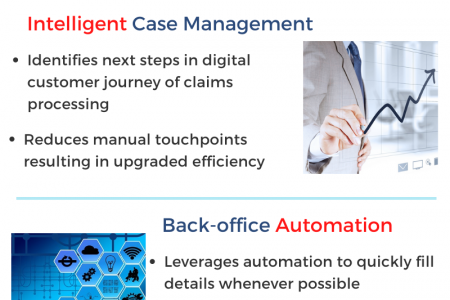 Claims Management Software Driving Insurance Digital Transformation Infographic