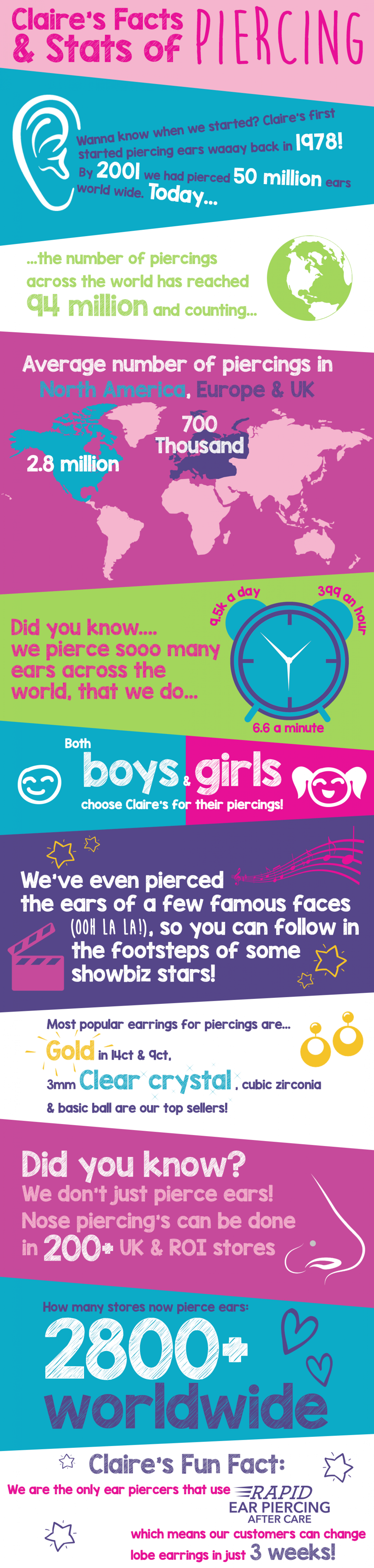 Claire's Stats & Facts of Ear Piercing Infographic