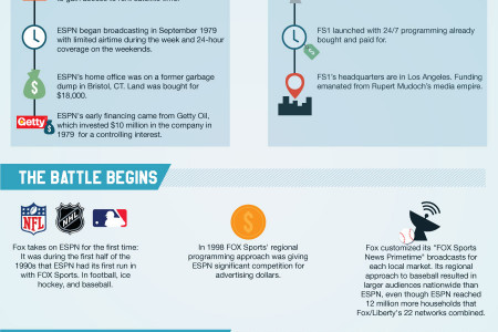 Clash of the Titans Infographic