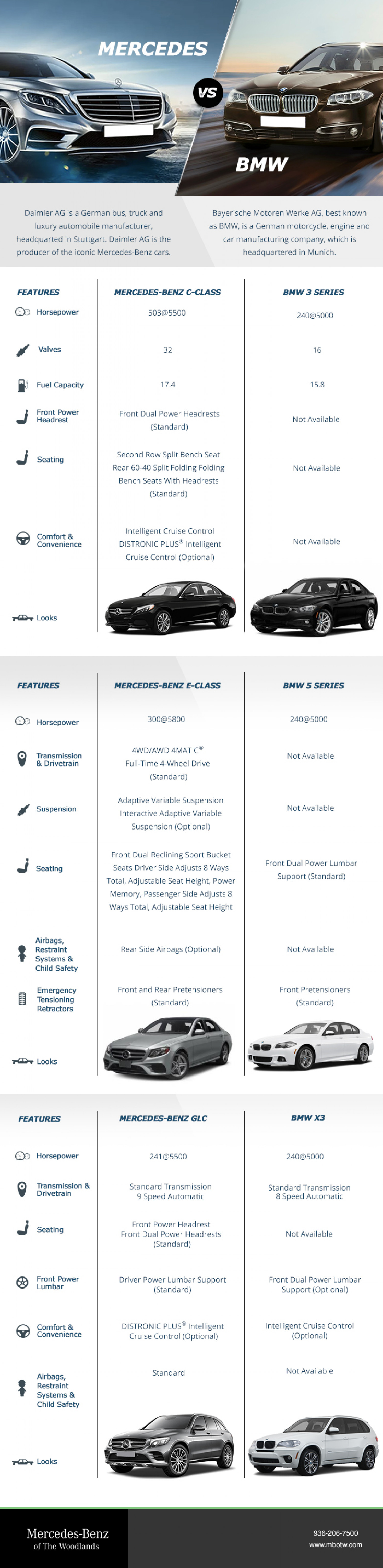 Clash of the ultimate German machines. Mercedes - Benz vs. BMW Infographic