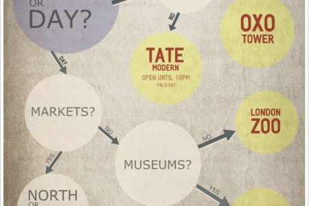 Classic London Date Ideas Infographic