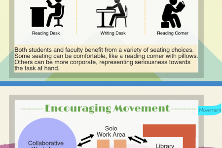 Classroom Space and Successful Learning Infographic