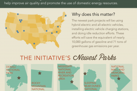 Clean Cities National Parks Initiative Infographic