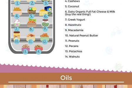 Clean Eating Grocery List Infographic