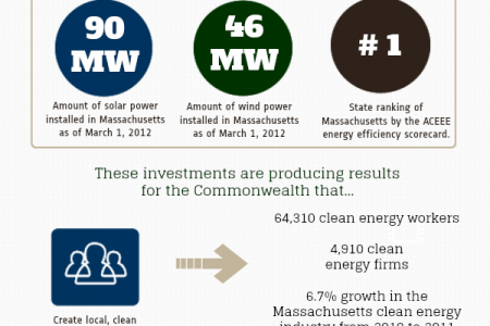 Clean Energy in Massachusetts Infographic