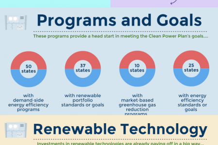 Clean Energy: Now and The Future Infographic