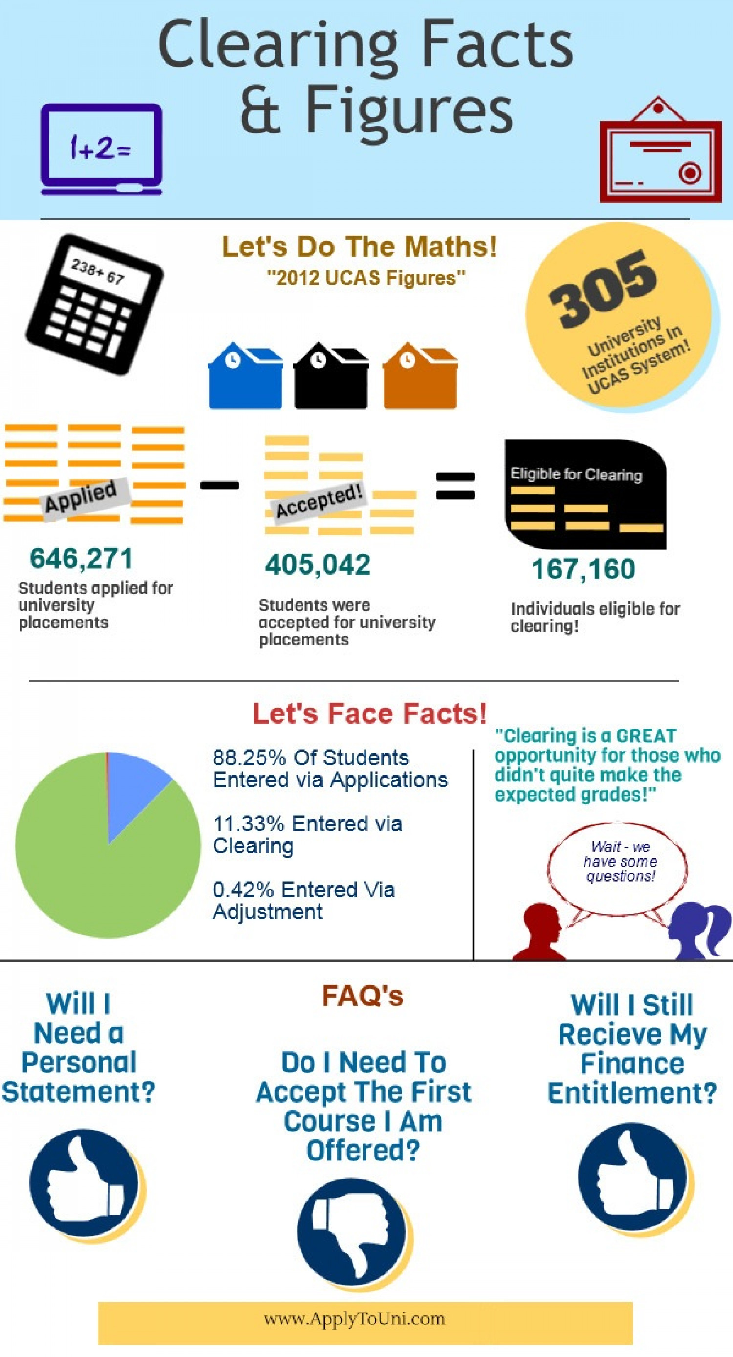 Clearing Facts & Figures! Infographic