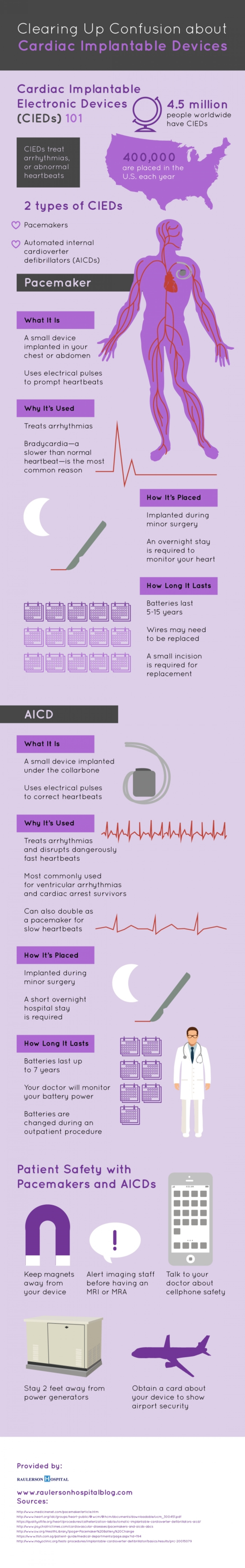 Clearing Up Confusion about Cardiac Implantable Devices Infographic