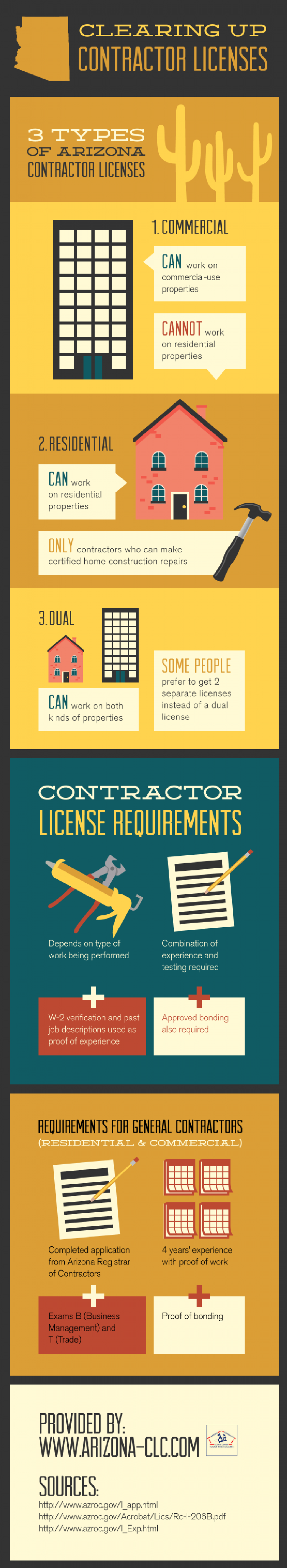 Clearing Up Contractor Licenses Infographic