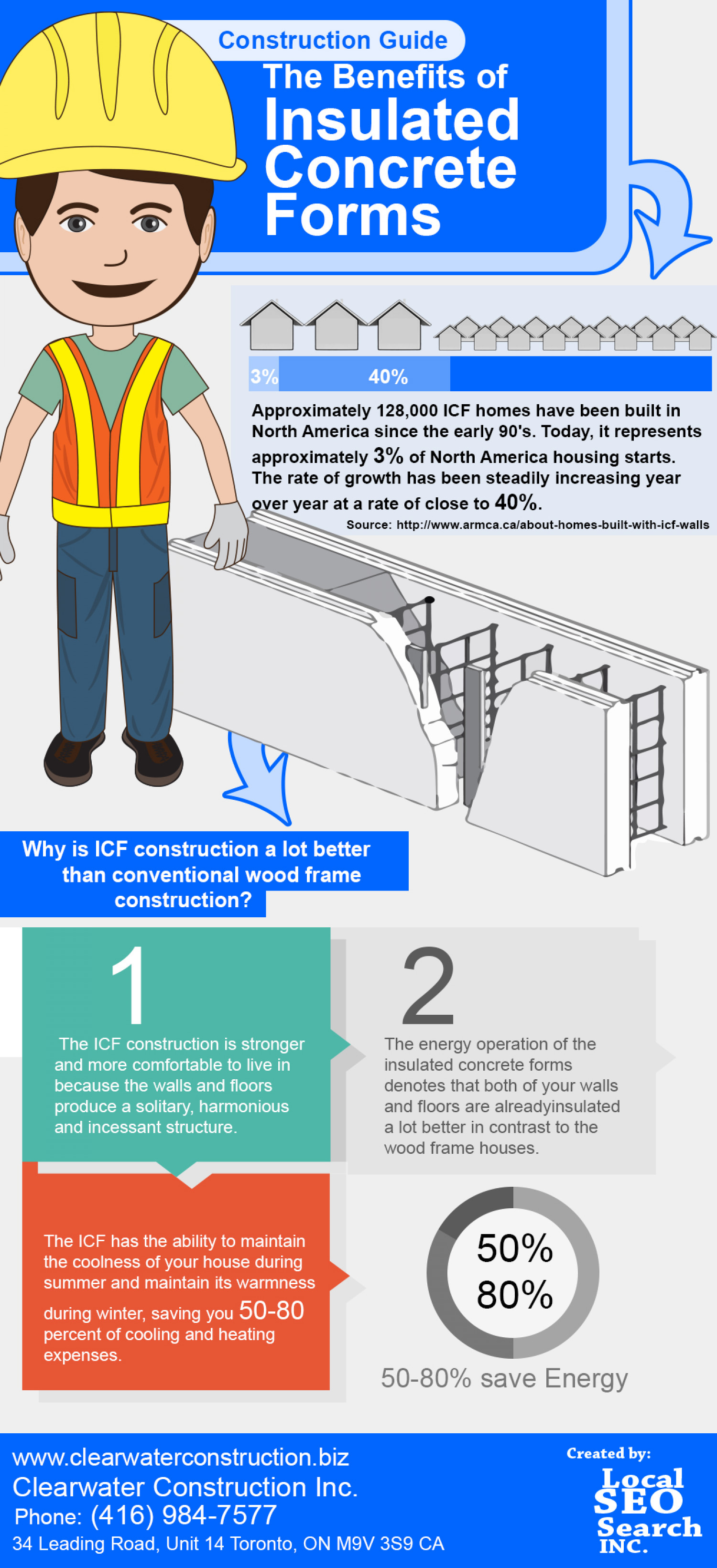 The Benefits of Insulated Concrete Forms Infographic