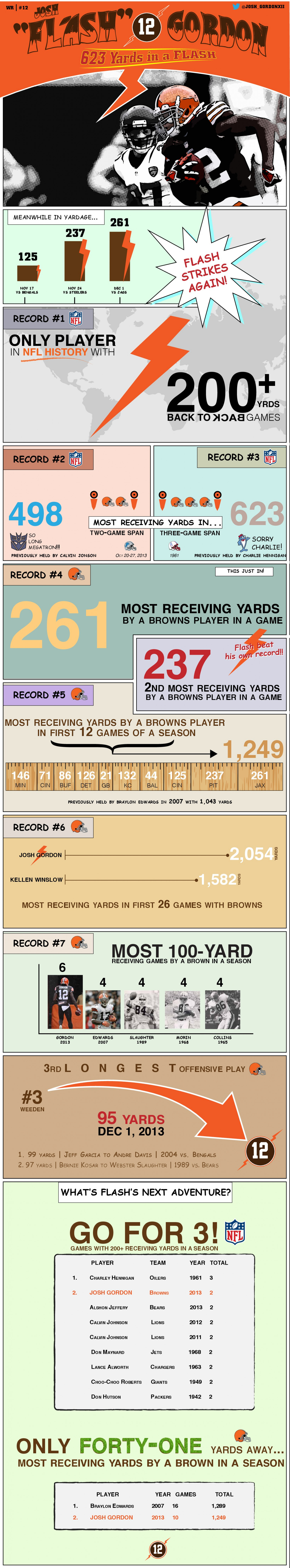 Cleveland Browns Josh Gordon: Breaking Records in a Flash Infographic