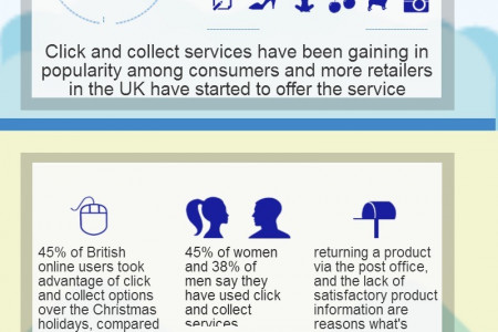 Click and Collect Thriving In The UK Infographic