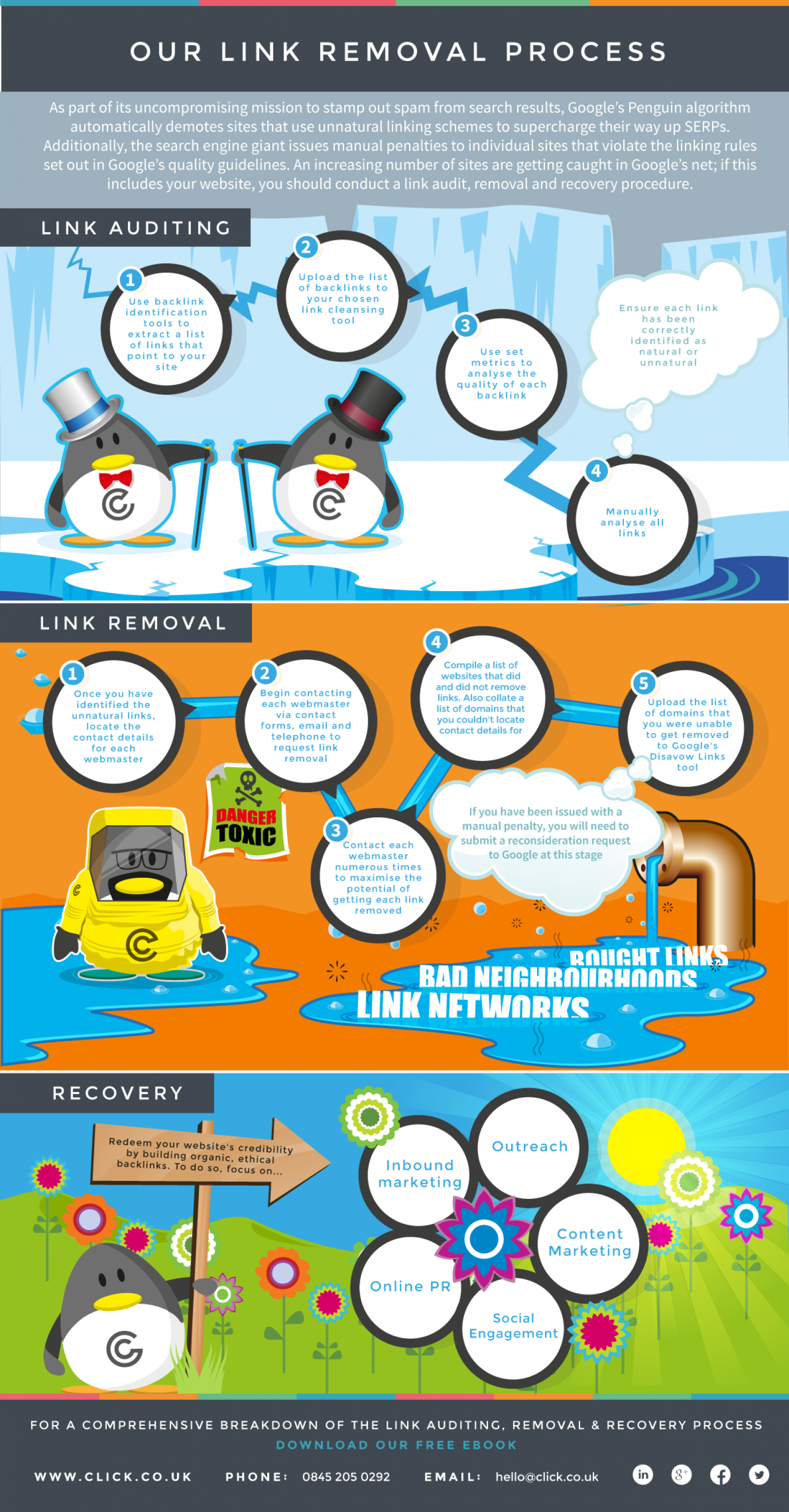Click Consult's Link Removal Process Infographic
