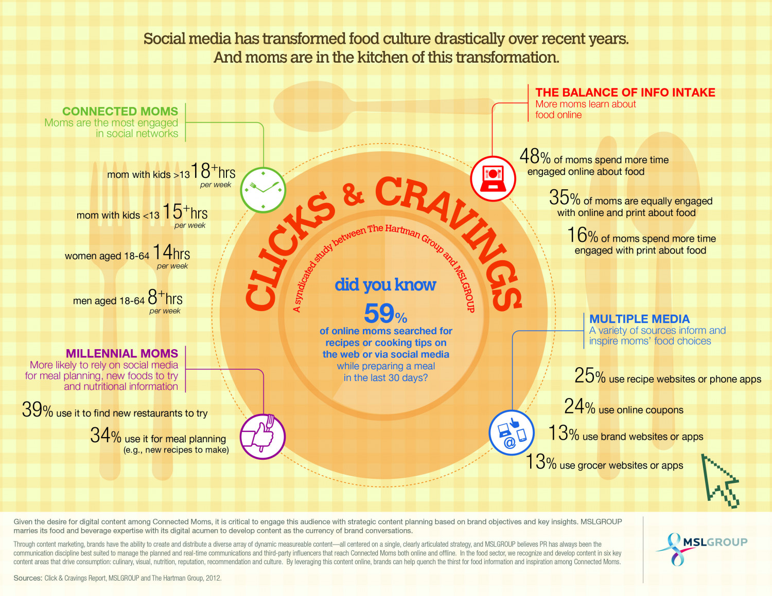Clicks & Cravings: Moms, Food & Social Media Infographic