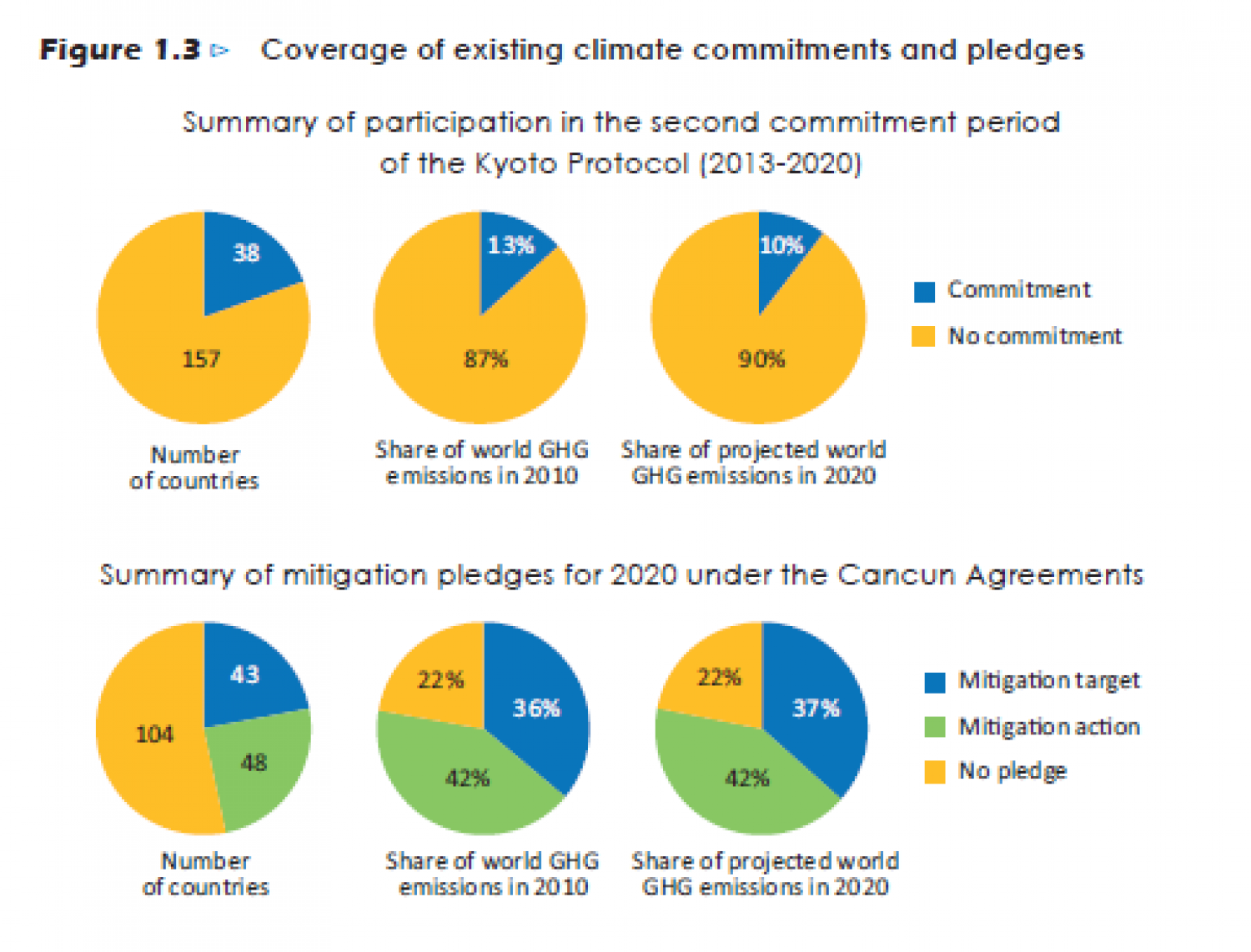 Climate Change Commitments and pledges Infographic