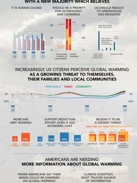 Climate Change in the American Mind Infographic