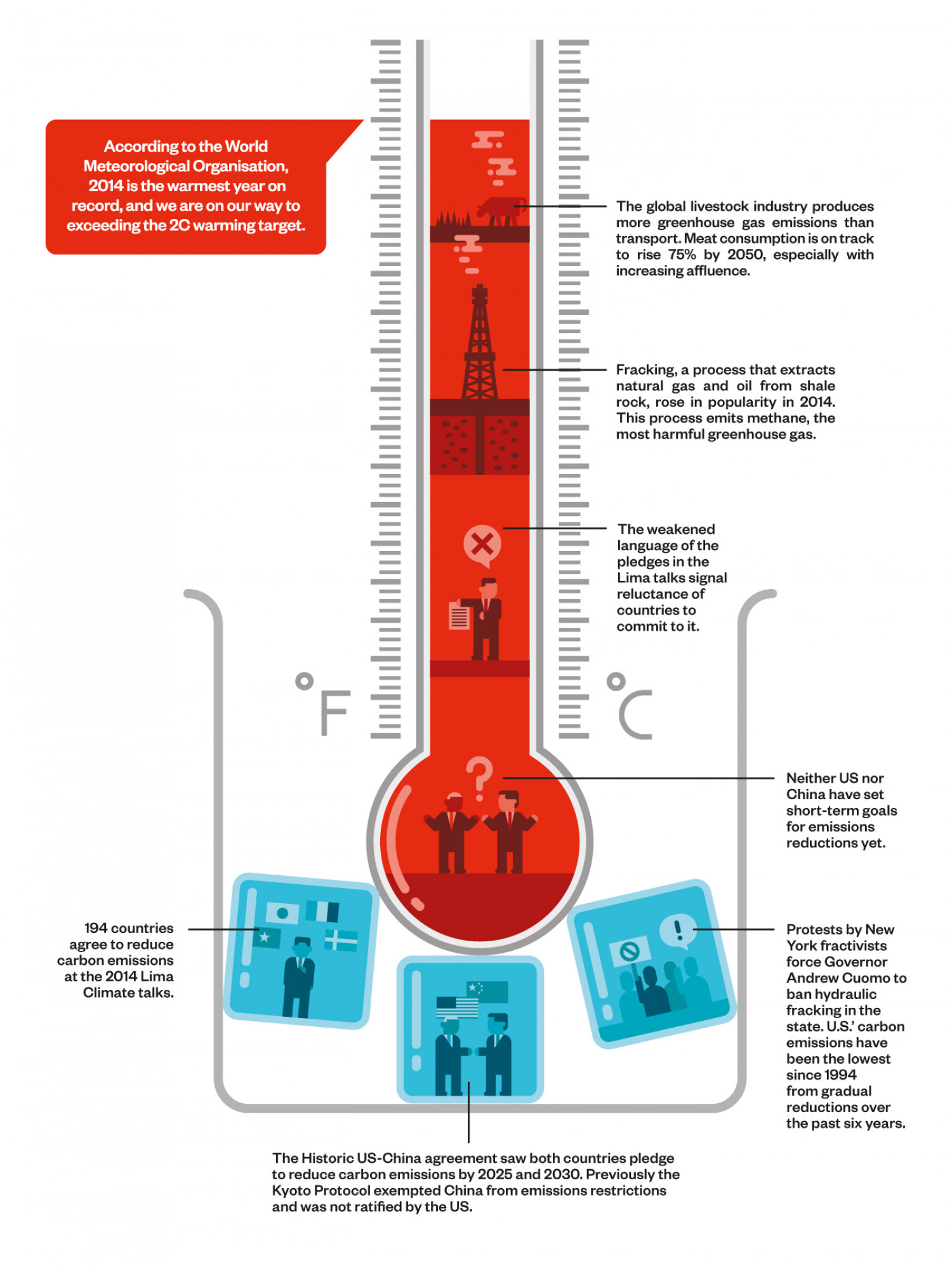 Climate Change Infographics Infographic