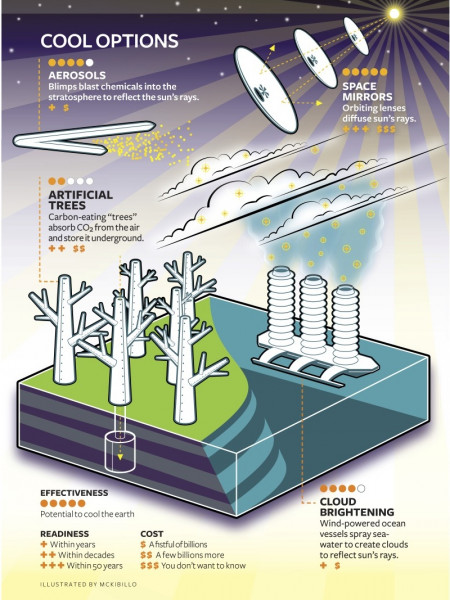 Climate Engineering Infographic