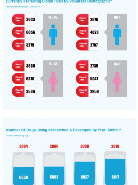 Clinical Trial Statistics Infographic
