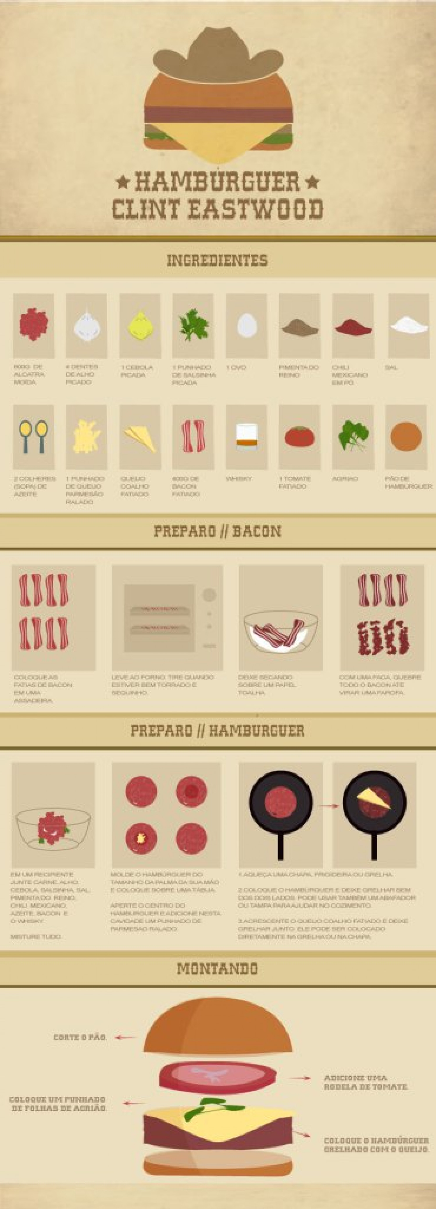 Hamburguer Clint Eastwood Infographic