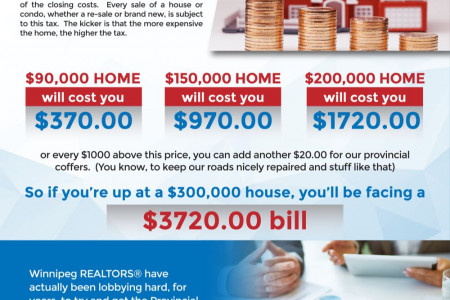 Closing Costs When Buying A House (in Winnipeg) Infographic