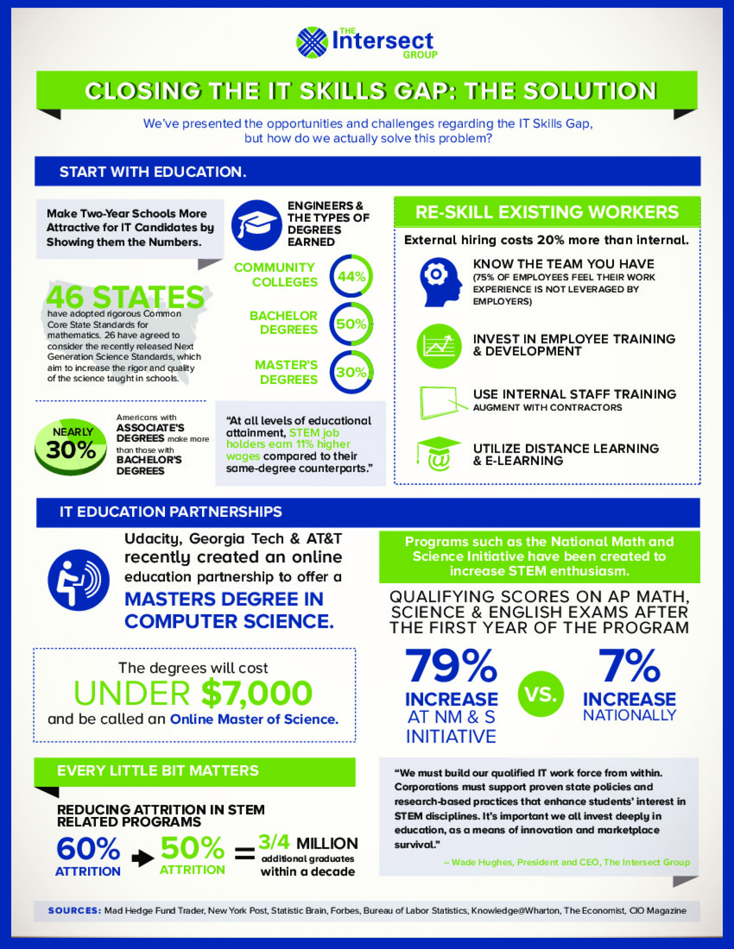 Closing the IT Skills Gap: The Solution Infographic