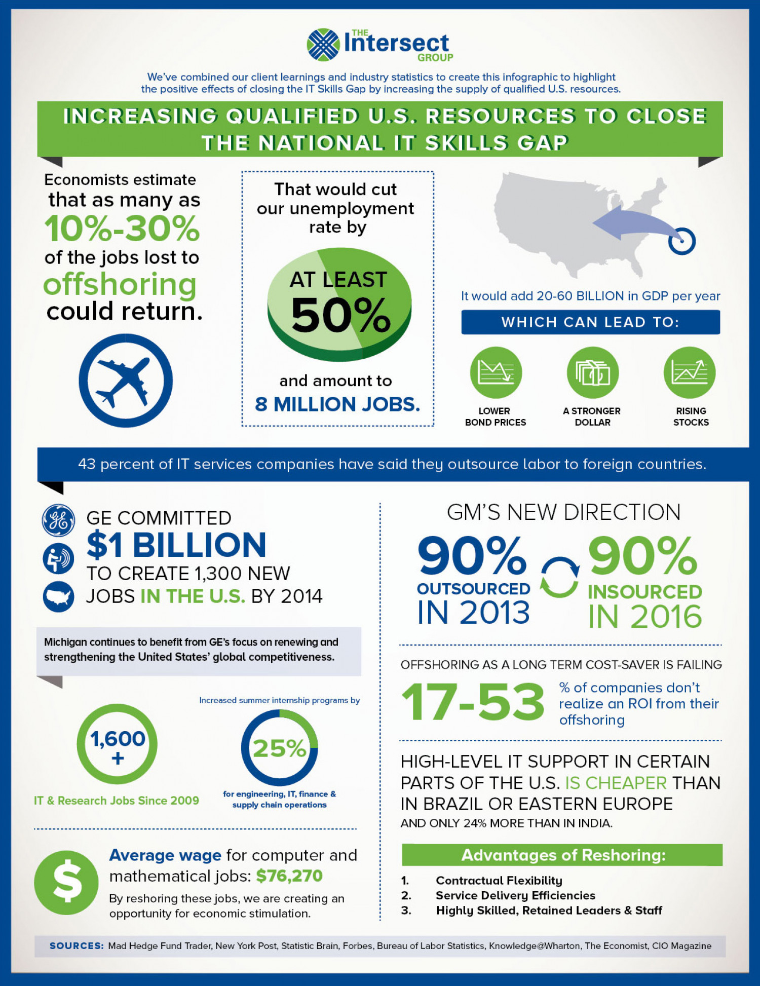 Closing the IT Skills Gap Infographic