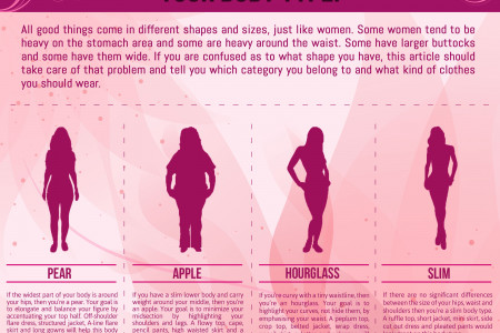 Clothes That Look Best on Your Body Type! Infographic