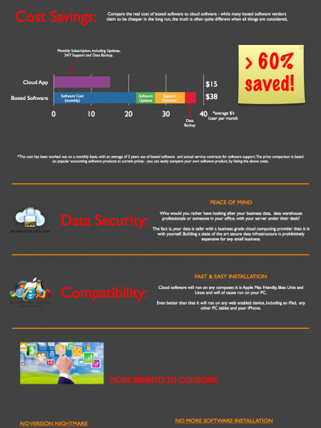 Cloud Boxed Benefits for Small Business Owner Infographic