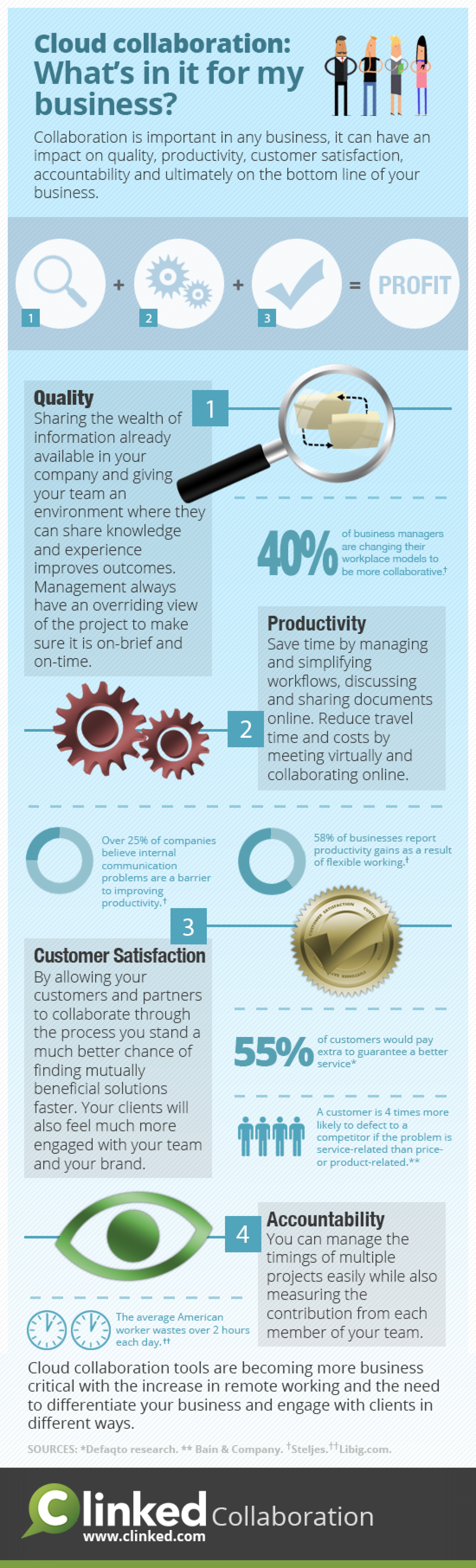 Cloud Collaboration: What's in it for my business? Infographic