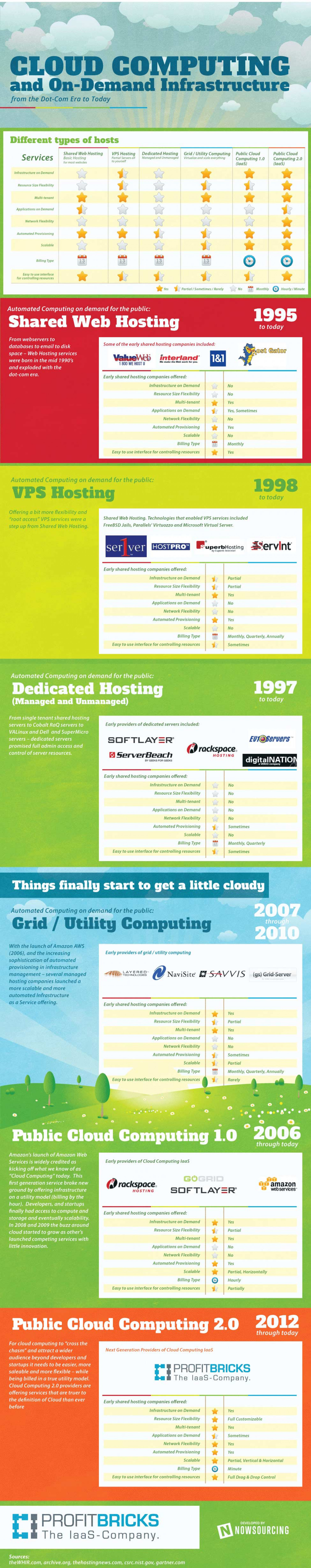 Cloud Computing – From The Inception To Today Infographic
