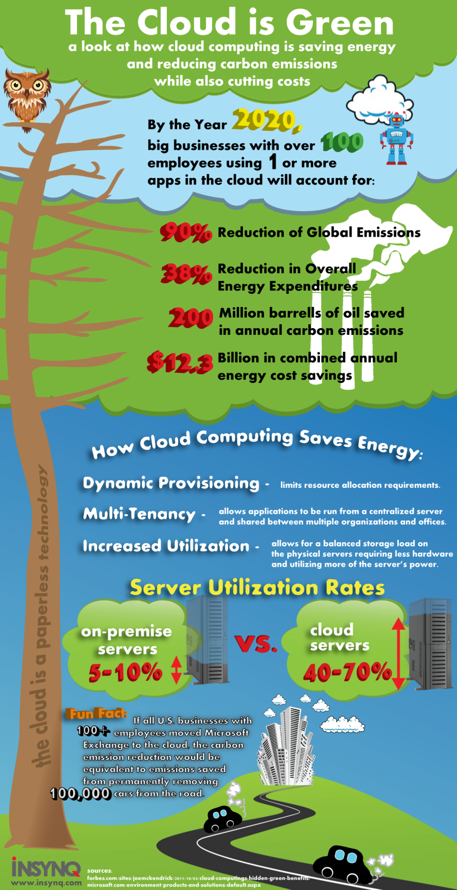Cloud Computing: A Green Technology Infographic