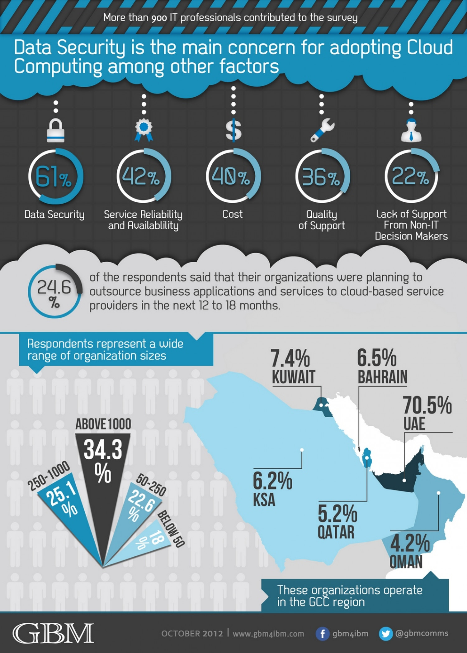 Cloud Computing Adoption in the GCC Infographic