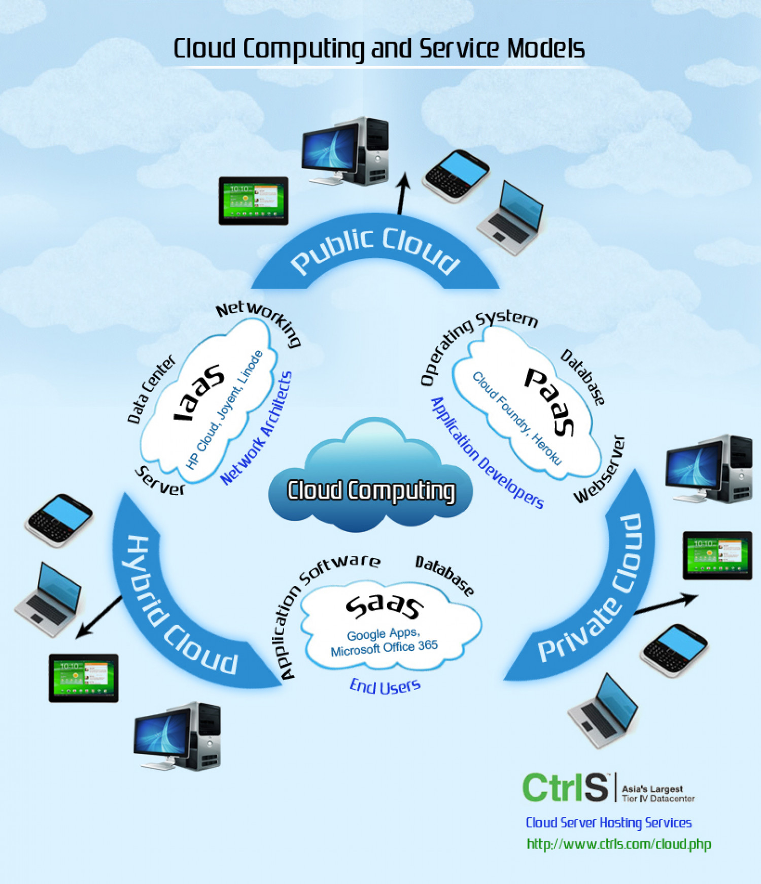 Cloud Computing and Service Models  Infographic
