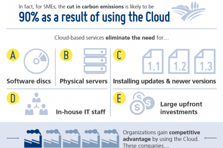 Cloud Computing and SMEs Infographic