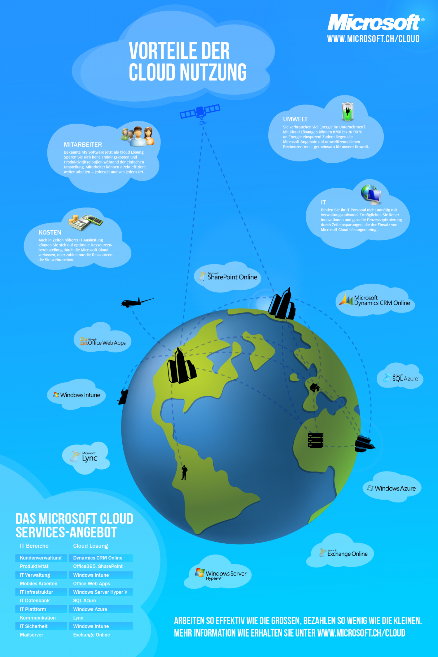 Cloud Computing für KMU Infographic