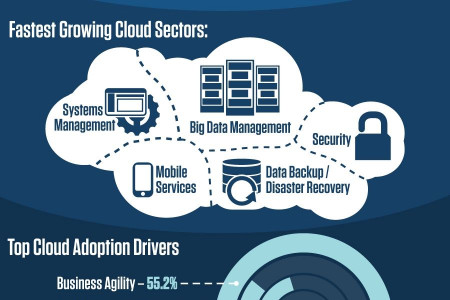 Cloud Computing in 2015 Infographic