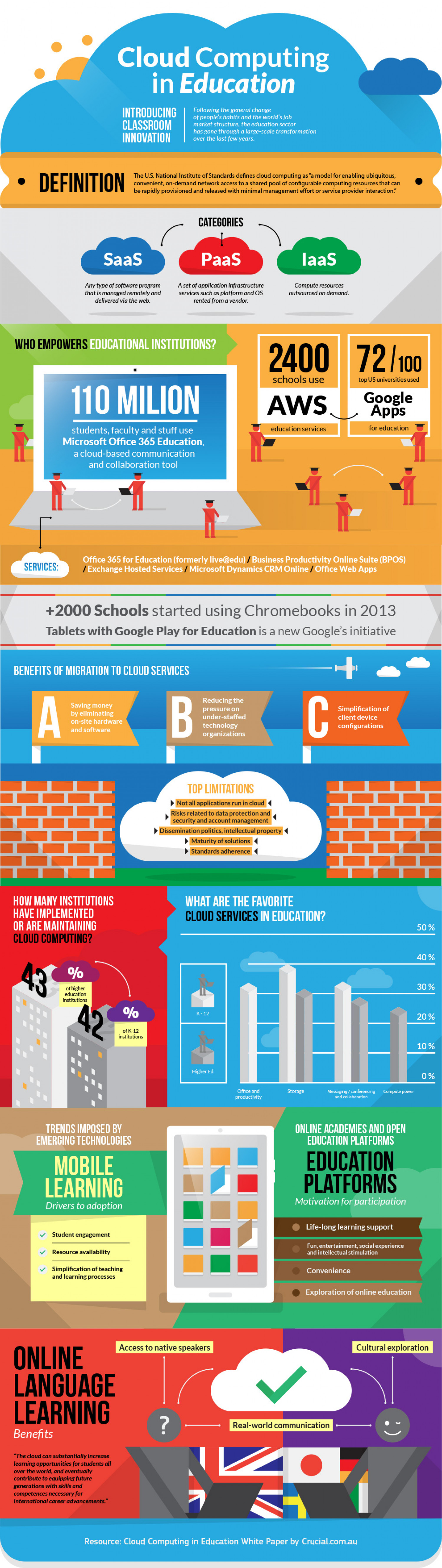 Cloud Computing in Education Infographic