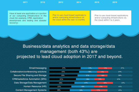 Cloud Computing Infographics 2017 - Growth & Popularity  Infographic