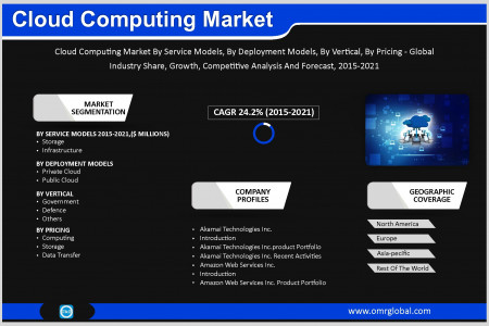 Cloud Computing Market Size, Share, Trends, Analysis and Forecast 2019-2025 Infographic