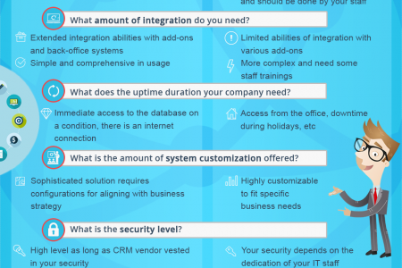 Cloud CRM vs On-premise: Sampler for Profitable Business Infographic