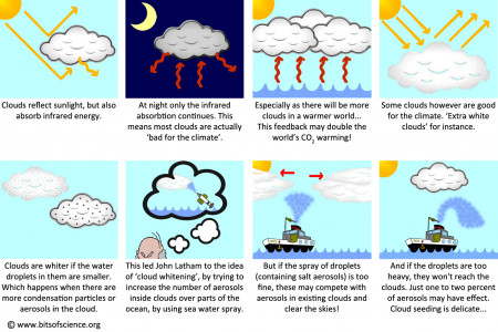 Cloud Geoengineering Story Infographic