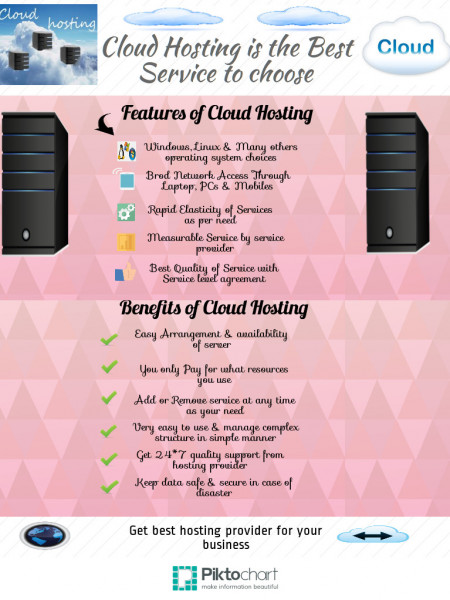 Cloud Hosting Is the Best Service to Choose  Infographic