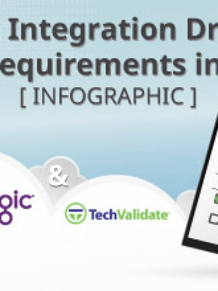 Cloud Integration Drivers and Requirements in 2015 Infographic