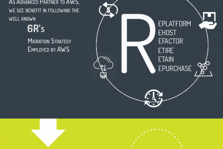 Cloud Migration on AWS Infographic