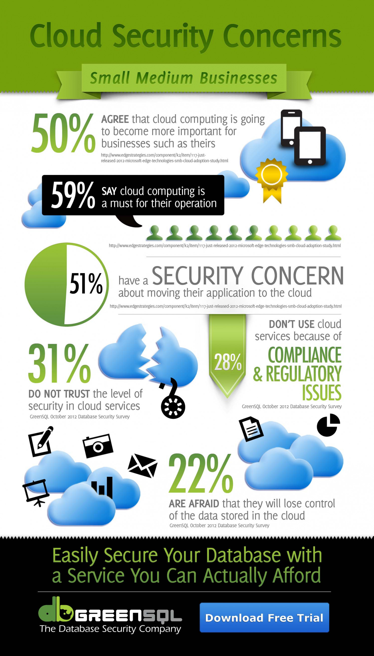 Cloud Security Concerns Infographic