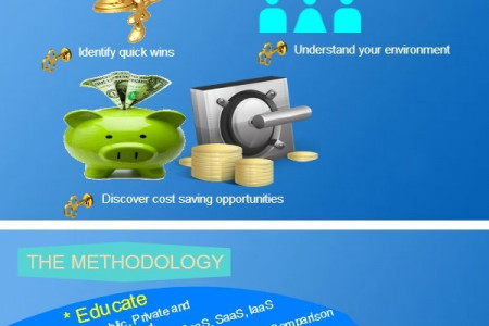 Cloud Services & Solutions Infographic