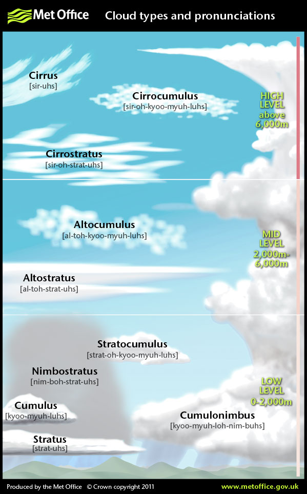 Cloud Types And Pronunciations For Cloud Spotting Visual
